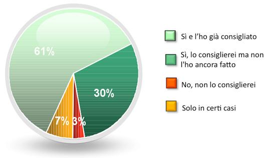 survey-it