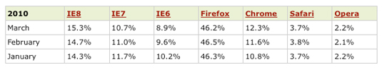 statistiche_browser